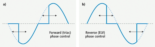 Forward Phase and Reverse Phase Dimming Image
